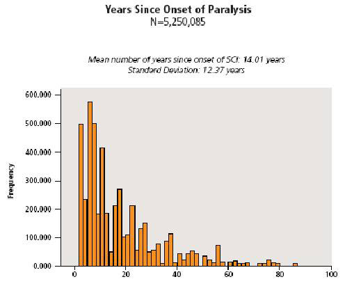 Paralysis Facts & Figures