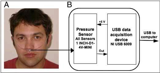 Sniffing Device Enables the Paralyzed to Communicate