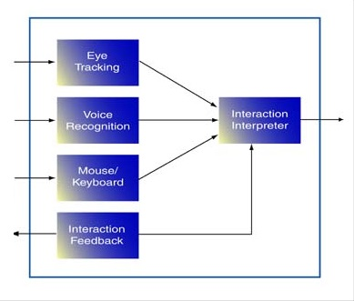 EyeTalk Interaction